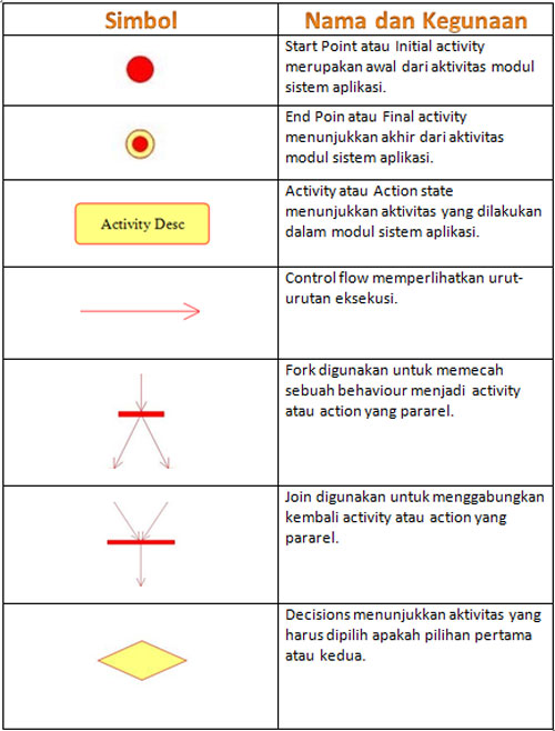 simbol-activity-diagram