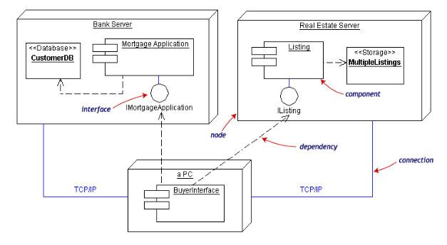 Diagram UML | Mengenal Teknologi Sistem Informasi Komputer